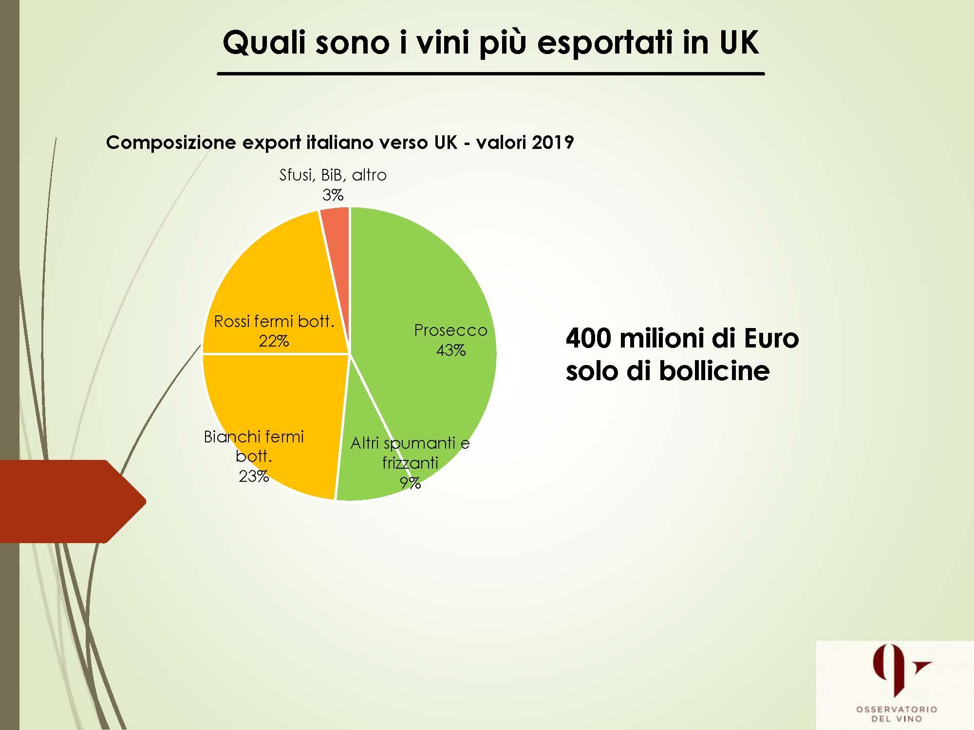 Brexit: allarme export per il vino italiano